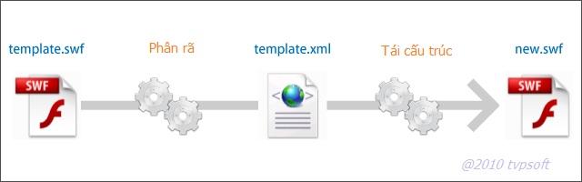 SWFmill chuyển đổi XML - SWF